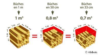 Stere de bois